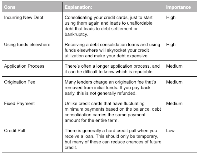 Pros and Cons of Debt Consolidation Picture of Cons
