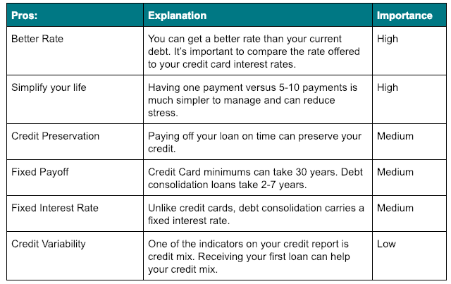 Pros and Cons of Debt Consolidation Picture of Pros