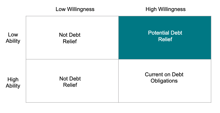 This shows when debt relief may be right for someone and when it is not right for someone.