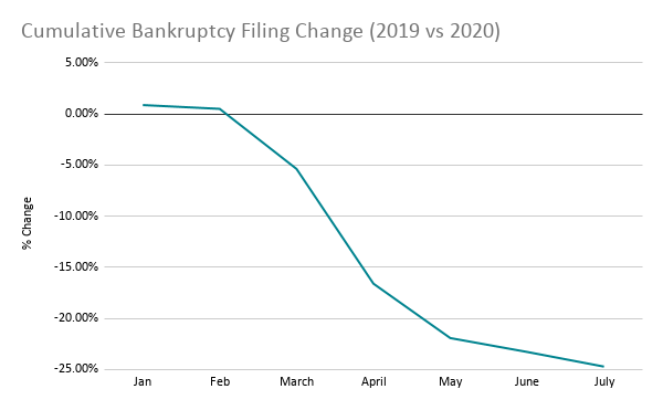 Graph showing US Cumulative bankruptcy statistics change due to COVID - Header image.